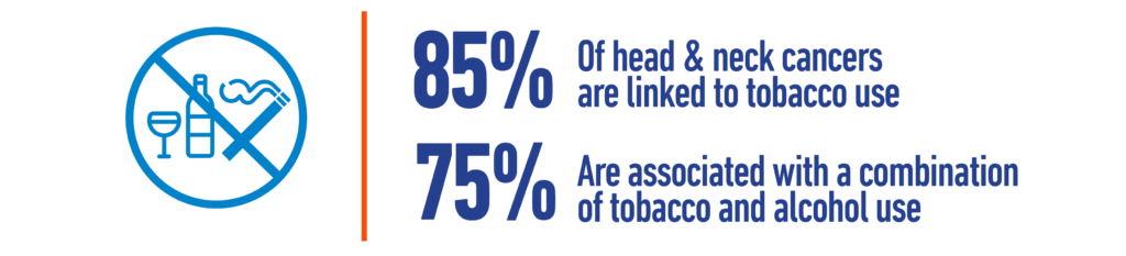 85% of head and neck cancers are linked to tobacco use, and 75% are associated with a combination of tobacco and alcohol use.