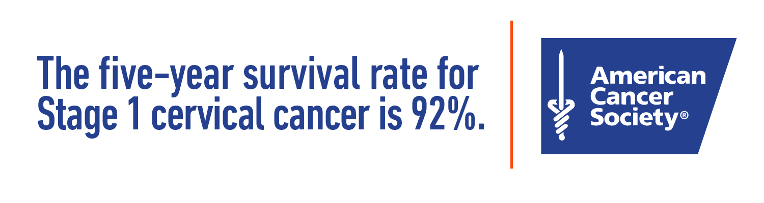 The five-year survival rate for Stage 1 cervical cancer is 92%. - American Cancer Society.