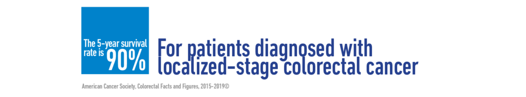 For patients diagnosed with localized-stage colorectal cancer, the 5-year survival rate is 90%.  - American Cancer Society, Colorectal Facts and Figures, 2015-2019©