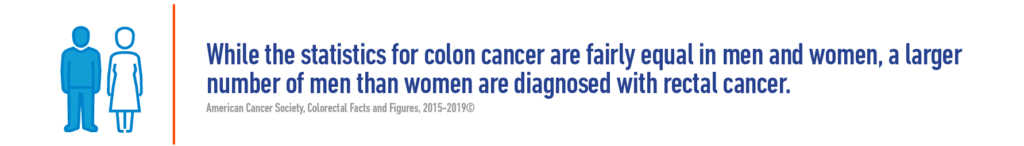 While the statistics for colon cancer are fairly equal in men and women, a larger number of men than women are diagnosed with rectal cancer.