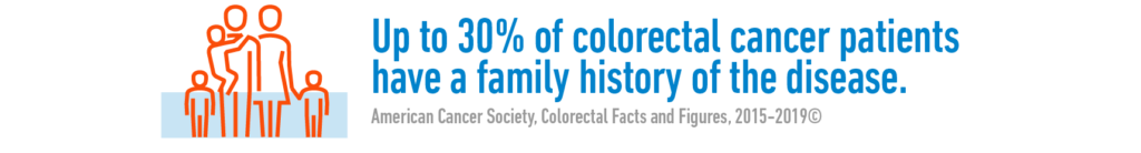 Up to 30% of colorectal cancer patients have a family history of the disease, about 5% of which are due to an inherited genetic abnormality. People with a parent, sibling, or child who has been diagnosed with CRC have 2 to 4 times the risk of developing the disease compared to people without this family history. - American Cancer Society
