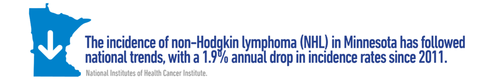 The incidence of Non-Hodgkin lymphoma (NHL) in Minnesota has followed national trends, with a 1.9% annual drop in incidence rates since 2011. - MN Dept. of Health