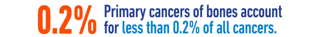 Primary cancers of bones account for less than 0.2% of all cancers.