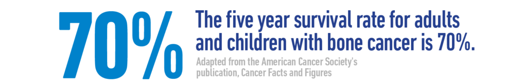 The five-year survival rate for adults and children with bone cancer is 70%. - Adapted from the American Cancer Society's (ACS) publication, Cancer Facts and Figures 2017.