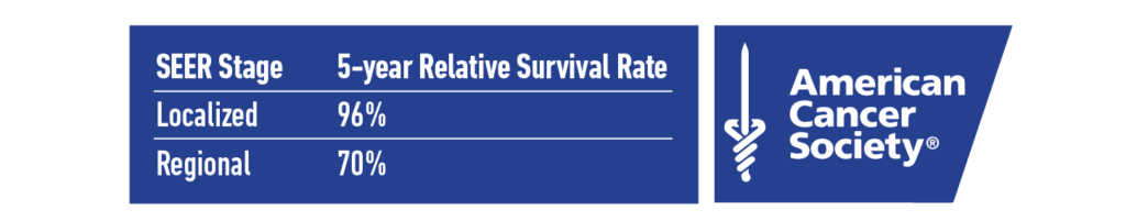 5-year Relative Survival Rate from the American Cancer Society